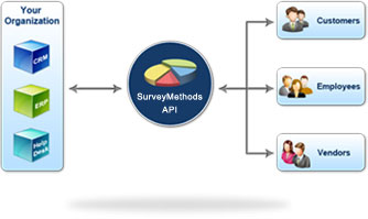 SurveyMethods API